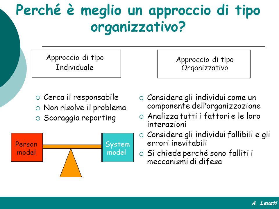 Approccio di tipo Individuale Cerca il responsabile Non risolve il problema Scoraggia reporting Approccio di tipo Organizzativo Considera gli individu