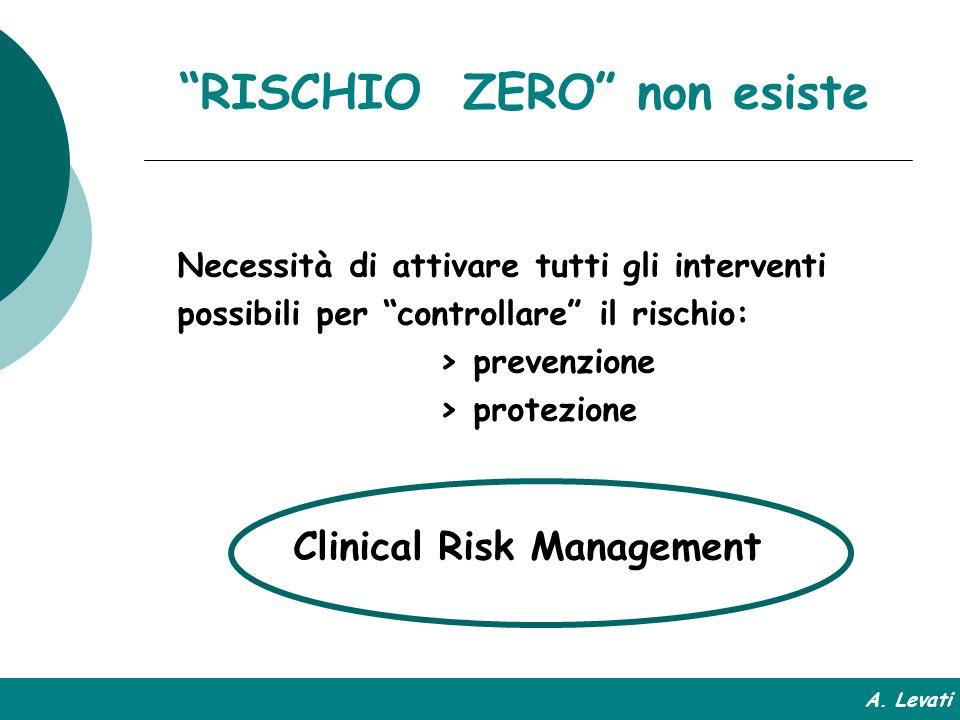 IL RISCHIO ZERO non esiste Necessità di attivare tutti gli interventi possibili per controllare il rischio: > prevenzione > protezione Clinical Risk M