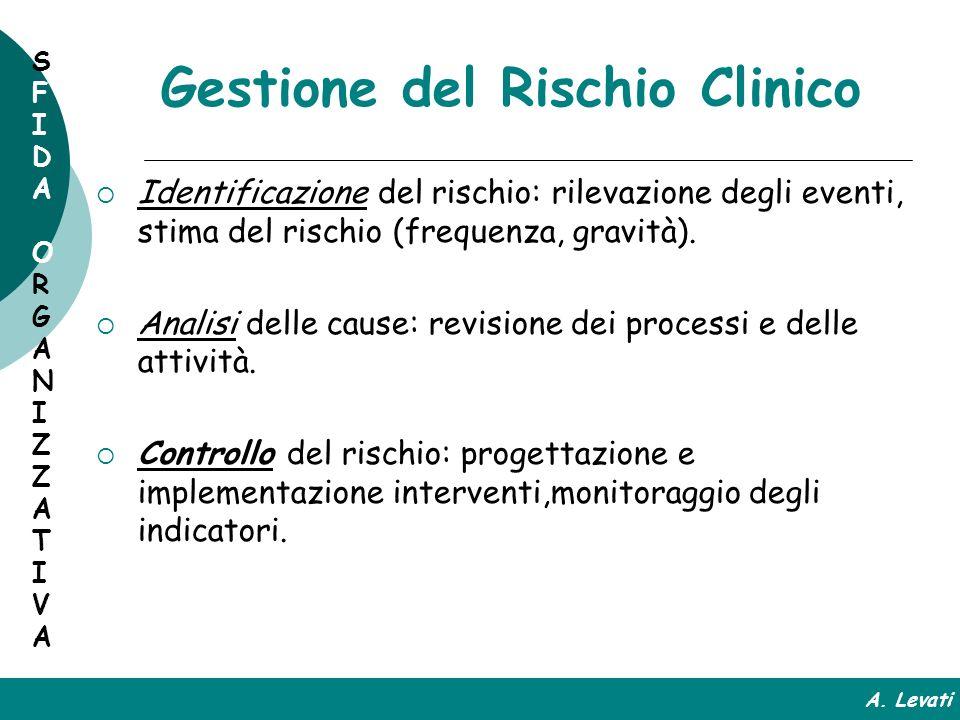 Gestione del Rischio Clinico Identificazione del rischio: rilevazione degli eventi, stima del rischio (frequenza, gravità). Analisi delle cause: revis
