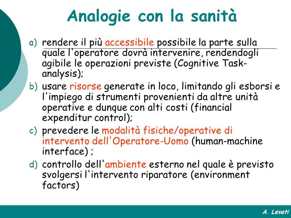 Analogie con la sanità a) rendere il più accessibile possibile la parte sulla quale l'operatore dovrà intervenire, rendendogli agibile le operazioni p