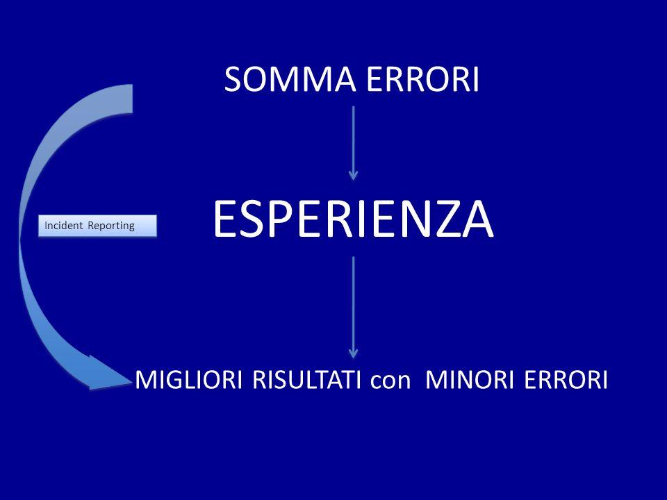 ESPERIENZA SOMMA ERRORI MIGLIORI RISULTATI con MINORI ERRORI Incident Reporting