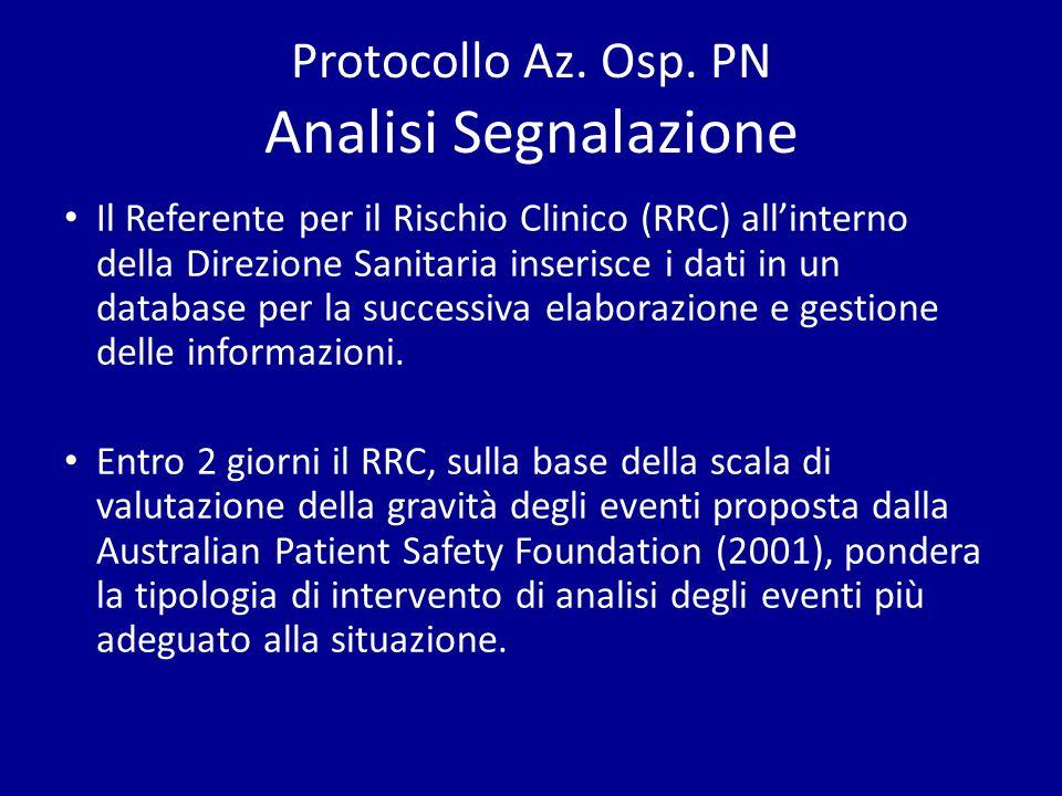 Protocollo Az. Osp. PN Analisi Segnalazione Il Referente per il Rischio Clinico (RRC) allinterno della Direzione Sanitaria inserisce i dati in un data