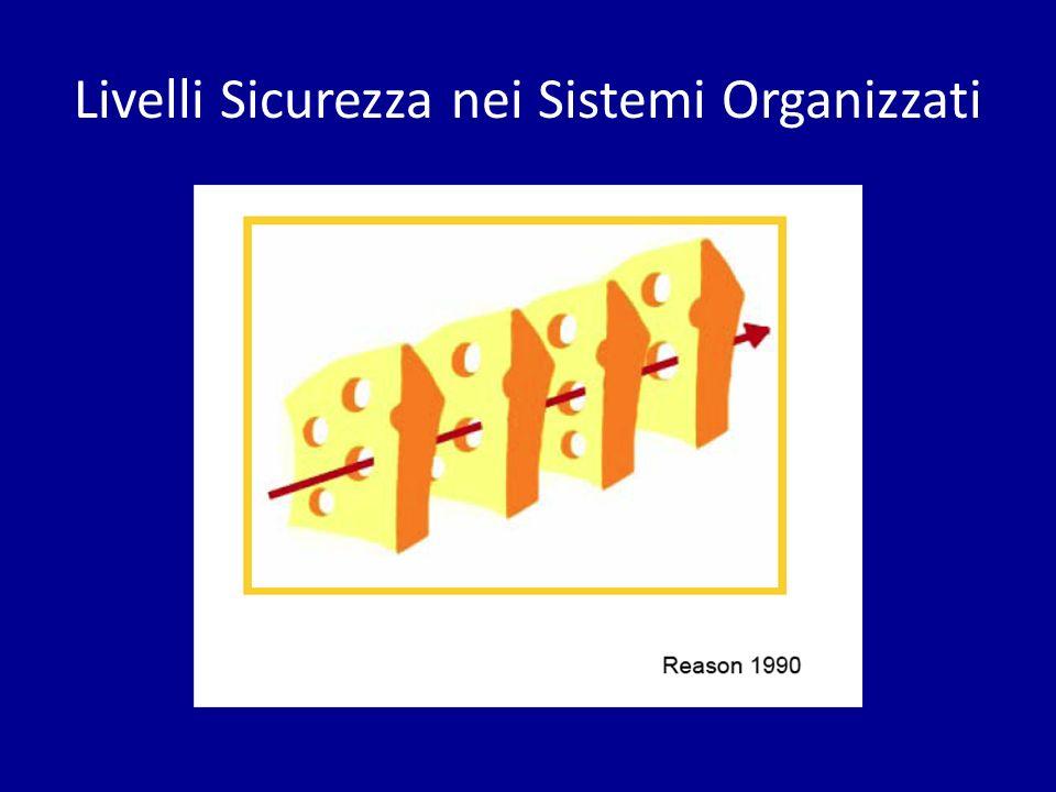 Livelli Sicurezza nei Sistemi Organizzati