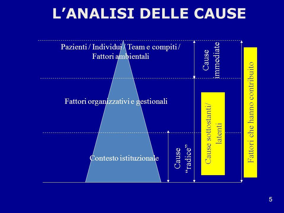 Pazienti / Individui / Team e compiti / Fattori ambientali Cause immediate Cause sottostanti/ latenti Fattori che hanno contribuito Cause radice Fatto