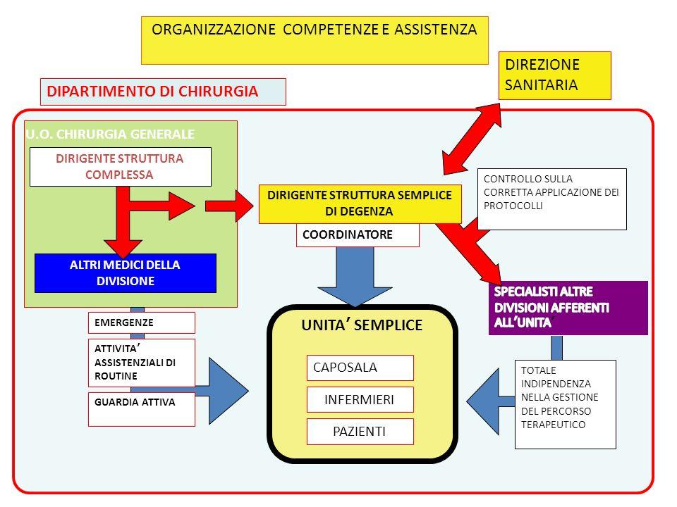 ORGANIZZAZIONE COMPETENZE E ASSISTENZA DIPARTIMENTO DI CHIRURGIA U.O. CHIRURGIA GENERALE ALTRI MEDICI DELLA DIVISIONE DIRIGENTE STRUTTURA COMPLESSA UN