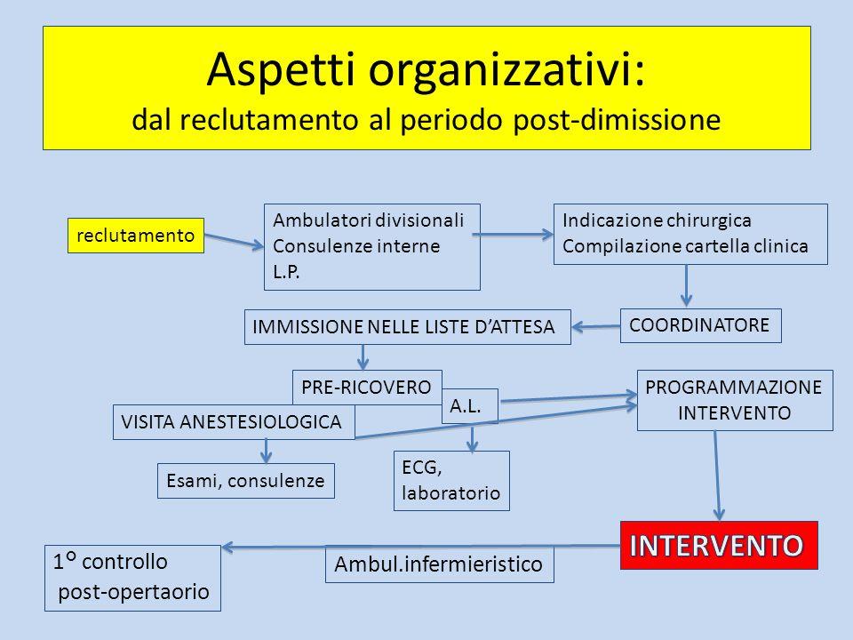 Aspetti organizzativi: dal reclutamento al periodo post-dimissione reclutamento Ambulatori divisionali Consulenze interne L.P. Indicazione chirurgica