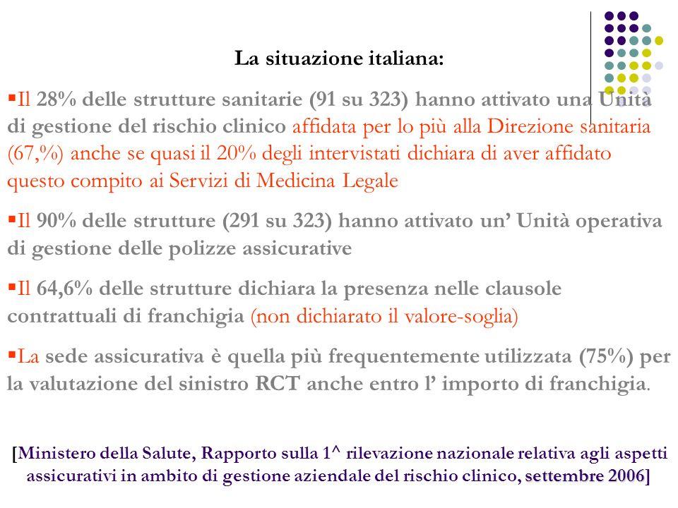 La situazione italiana: Il 28% delle strutture sanitarie (91 su 323) hanno attivato una Unità di gestione del rischio clinico affidata per lo più alla