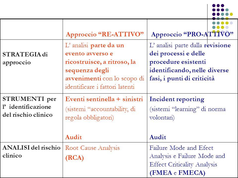Approccio RE-ATTIVOApproccio PRO-ATTIVO STRATEGIA di approccio L analisi parte da un evento avverso e ricostruisce, a ritroso, la sequenza degli avven