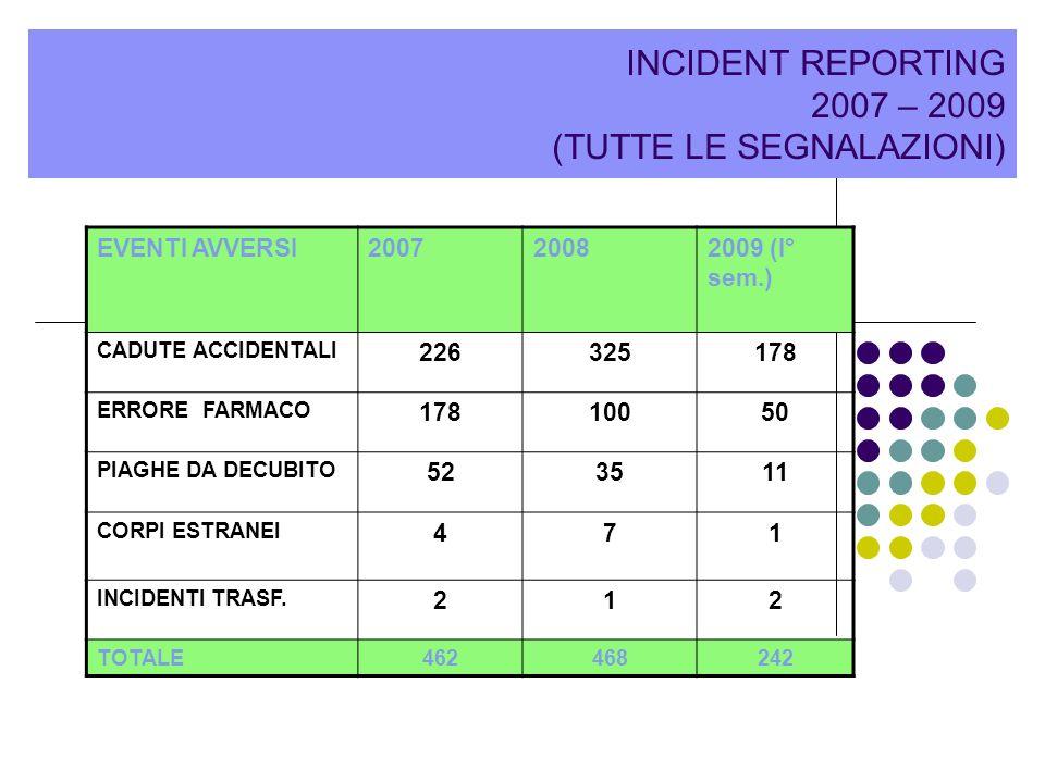 INCIDENT REPORTING 2007 – 2009 (TUTTE LE SEGNALAZIONI) EVENTI AVVERSI200720082009 (I° sem.) CADUTE ACCIDENTALI 226325178 ERRORE FARMACO 17810050 PIAGH