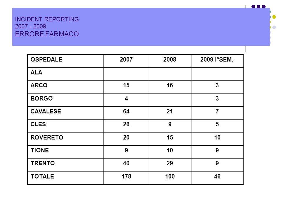 INCIDENT REPORTING 2007 - 2009 ERRORE FARMACO OSPEDALE20072008 2009 I°SEM. ALA ARCO15163 BORGO43 CAVALESE64217 CLES2695 ROVERETO201510 TIONE9109 TRENT