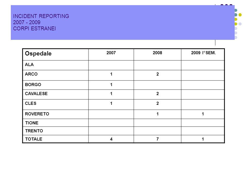 INCIDENT REPORTING 2007 - 2009 CORPI ESTRANEI Ospedale 20072008 2009 I°SEM. ALA ARCO12 BORGO1 CAVALESE12 CLES12 ROVERETO11 TIONE TRENTO TOTALE471