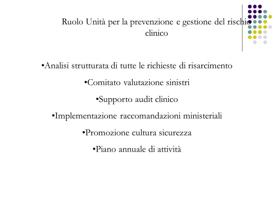 Ruolo Unità per la prevenzione e gestione del rischio clinico Analisi strutturata di tutte le richieste di risarcimento Comitato valutazione sinistri