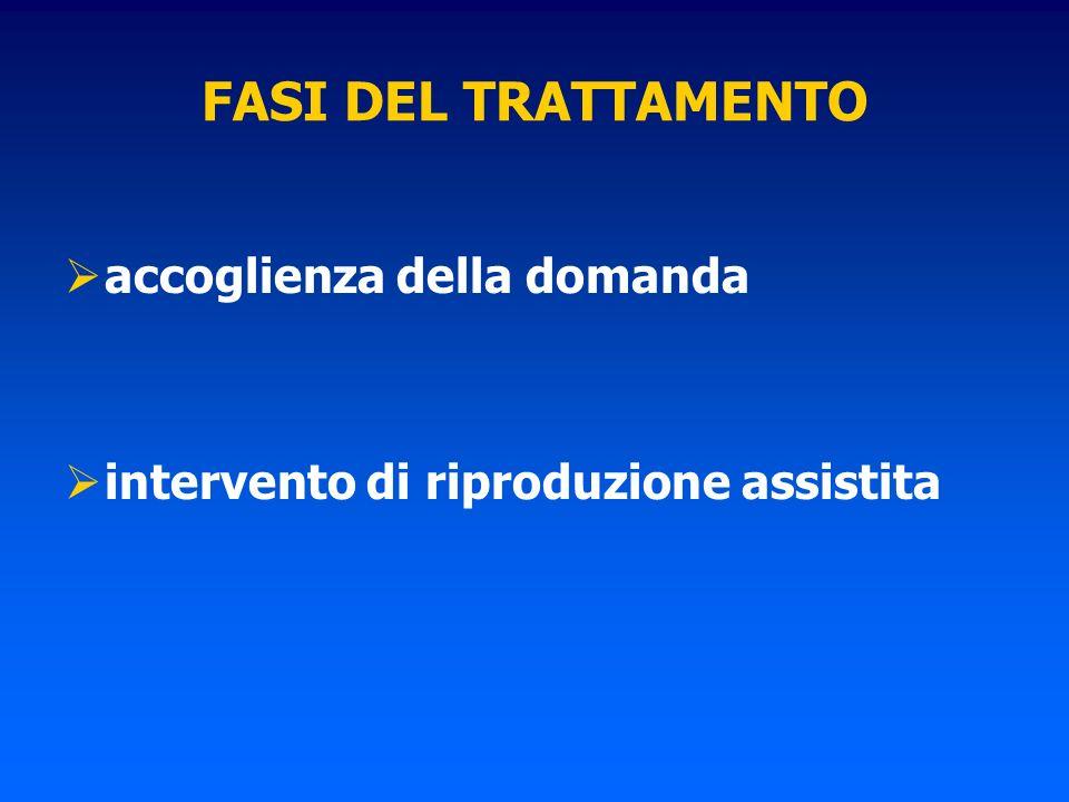 FASI DEL TRATTAMENTO accoglienza della domanda intervento di riproduzione assistita