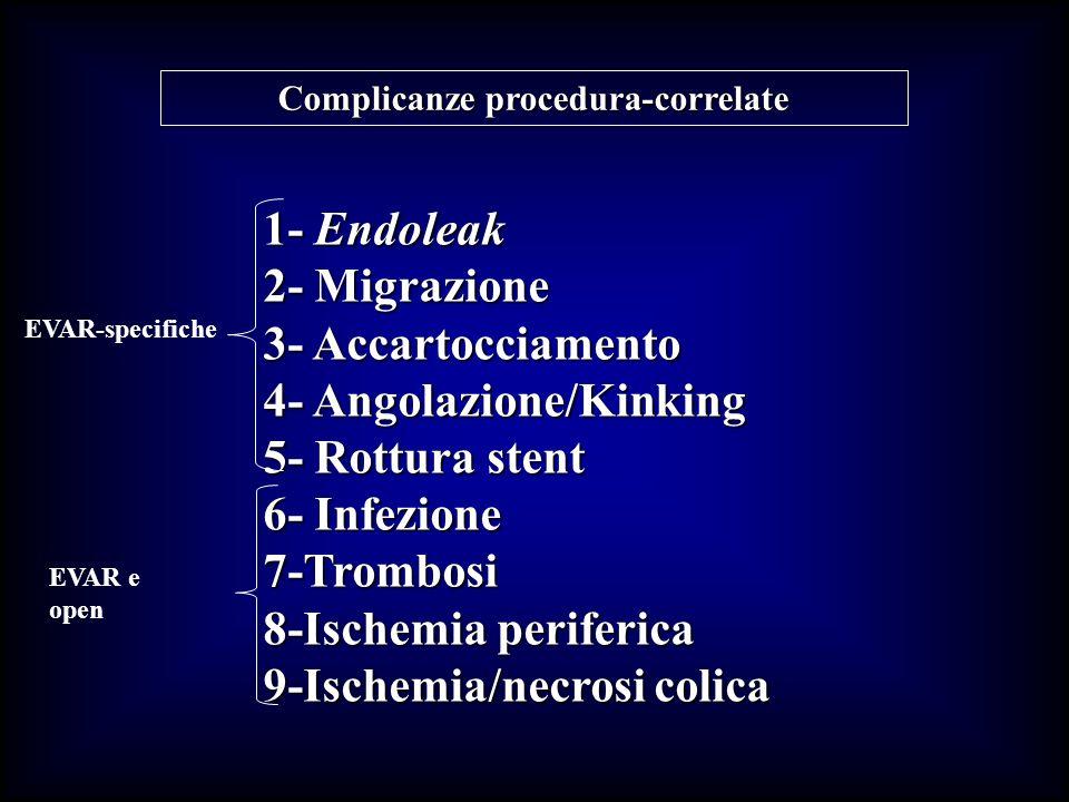 COMPLICANZE SISTEMICHE EVAR (43)CHIRURGICI (55)p TOTALE7 (16.2%)8 (14.5%).11 Occlusione intestinale aderenziale 1 (1.8%).25 IRC1 (2.3%)- FA1 (2.3%)- IMA1 (2.3%)3 (5.4%) Scompenso cardiaco2 (4.6%)2 (3.6%) Stroke ischemico/emorragico1 (2.3%)2 (3.6%) 16% 14% vs