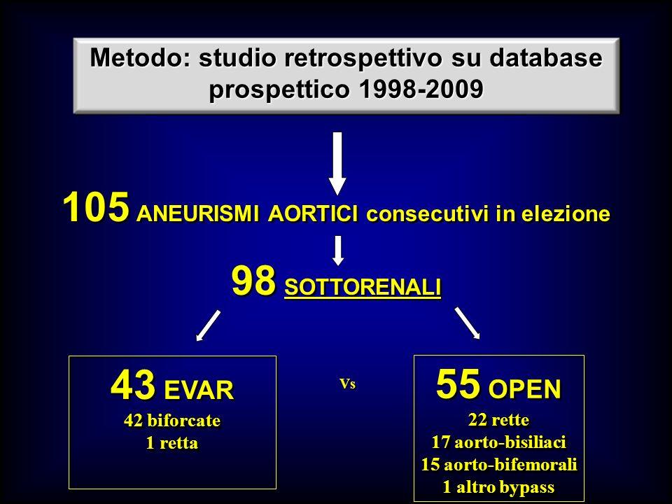 41.8% 4 (9.3%) Conversioni tardive EVAR (43) OPEN (55) p Endoleak12 (28%) Migrazione endoprotesi1 (2.3%) Angolatura/kinking- Accartocciamento2 (4.6%) Rottura- Trombosi (parziale) graft/protesi1 (2.3%)3 (5.4%).06 Infezione protesi1 (2.3%)-.25 Ischemia darto periferica-2 (3.6%).25 Colite ischemica1 (2.3%)1 (1.8%).68 10.8% vs COMPLICANZE PROCEDURA-CORRELATE
