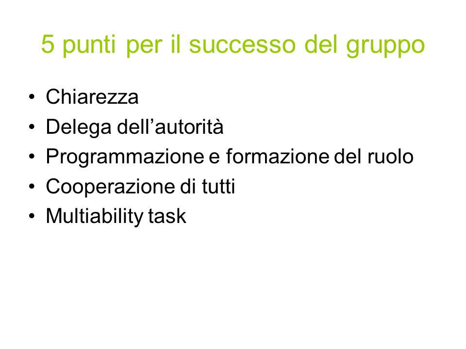 5 punti per il successo del gruppo Chiarezza Delega dellautorità Programmazione e formazione del ruolo Cooperazione di tutti Multiability task