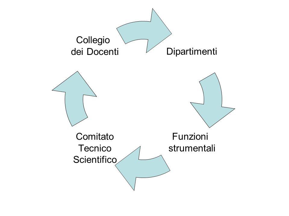 Dipartimenti Funzioni strumentali Comitato Tecnico Scientifico Collegio dei Docenti