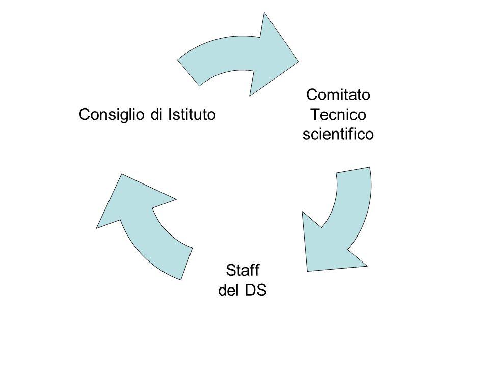 Comitato Tecnico scientifico Staff del DS Consiglio di Istituto