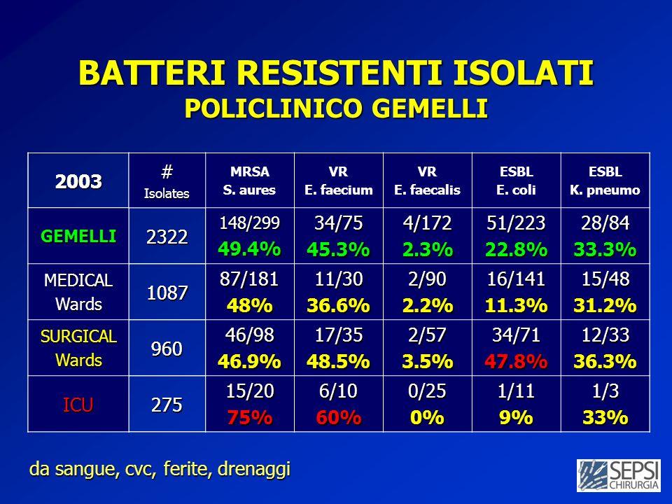 2003#Isolates MRSA S. aures VR E. faecium VR E. faecalis ESBL E. coli ESBL K. pneumo GEMELLI2322148/29949.4%34/7545.3%4/1722.3%51/22322.8%28/8433.3% M