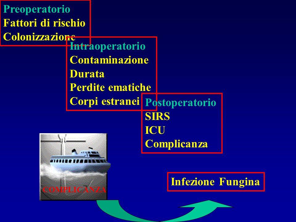 Preoperatorio Fattori di rischio Colonizzazione Intraoperatorio Contaminazione Durata Perdite ematiche Corpi estranei Postoperatorio SIRS ICU Complica