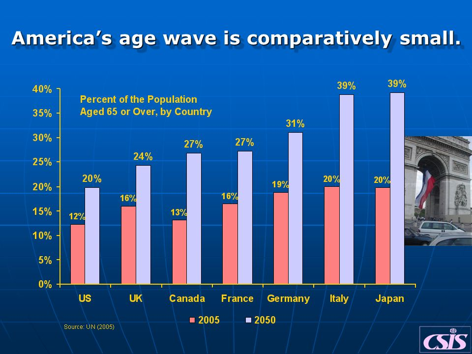 Americas age wave is comparatively small.