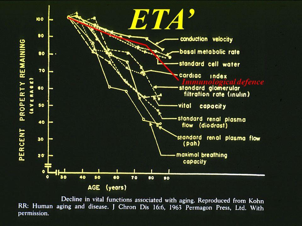 ETA Immunological defence