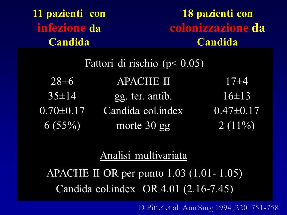 11 pazienti con infezione da Candida 18 pazienti con colonizzazione da Candida Fattori di rischio (p< 0.05) APACHE II28±617±4 gg. ter. antib. 35±1416±