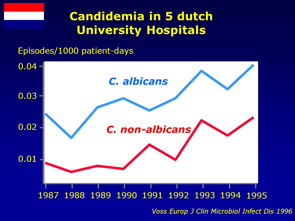 19871988198919901991199219931994 1995 0.01 0.02 0.03 0.04 Voss Europ J Clin Microbiol Infect Dis 1996 Candidemia in 5 dutch University Hospitals Episodes/1000 patient-days C.