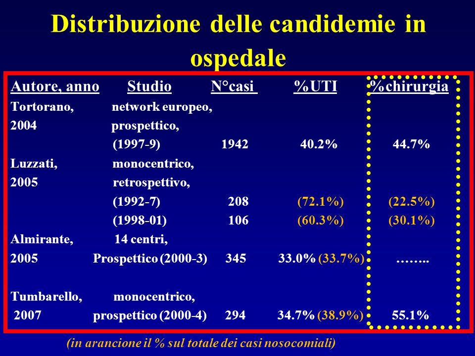 Distribuzione delle candidemie in ospedale Autore, anno Studio N°casi %UTI %chirurgia Tortorano, network europeo, 2004 prospettico, (1997-9) 1942 40.2% 44.7% Luzzati, monocentrico, 2005 retrospettivo, (1992-7) 208 (72.1%) (22.5%) (1998-01) 106 (60.3%) (30.1%) Almirante, 14 centri, 2005 Prospettico (2000-3) 345 33.0% (33.7%) ……..