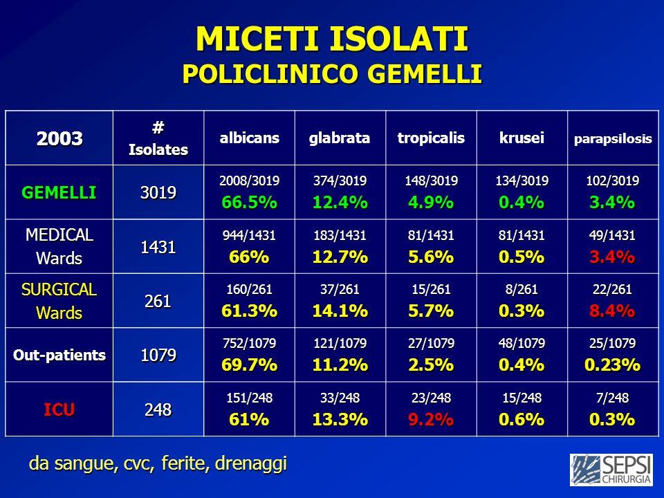2003#Isolates albicansglabratatropicaliskrusei parapsilosis GEMELLI30192008/301966.5%374/301912.4%148/30194.9%134/30190.4%102/30193.4% MEDICALWards1431944/143166%183/143112.7%81/14315.6%81/14310.5%49/14313.4% SURGICALWards261160/26161.3%37/26114.1%15/2615.7%8/2610.3%22/2618.4% Out-patients1079752/107969.7%121/107911.2%27/10792.5%48/10790.4%25/10790.23% ICU248151/24861%33/24813.3%23/2489.2%15/2480.6%7/2480.3%2003#Isolates albicansglabratatropicaliskrusei parapsilosisGEMELLI30192008/301966.5%374/301912.4%148/30194.9%134/30190.4%102/30193.4% MEDICALWards1431944/143166%183/143112.7%81/14315.6%81/14310.5%49/14313.4% SURGICALWards261160/26161.3%37/26114.1%15/2615.7%8/2610.3%22/2618.4% Out-patients1079752/107969.7%121/107911.2%27/10792.5%48/10790.4%25/10790.23% ICU248151/24861%33/24813.3%23/2489.2%15/2480.6%7/2480.3% MICETI ISOLATI POLICLINICO GEMELLI da sangue, cvc, ferite, drenaggi