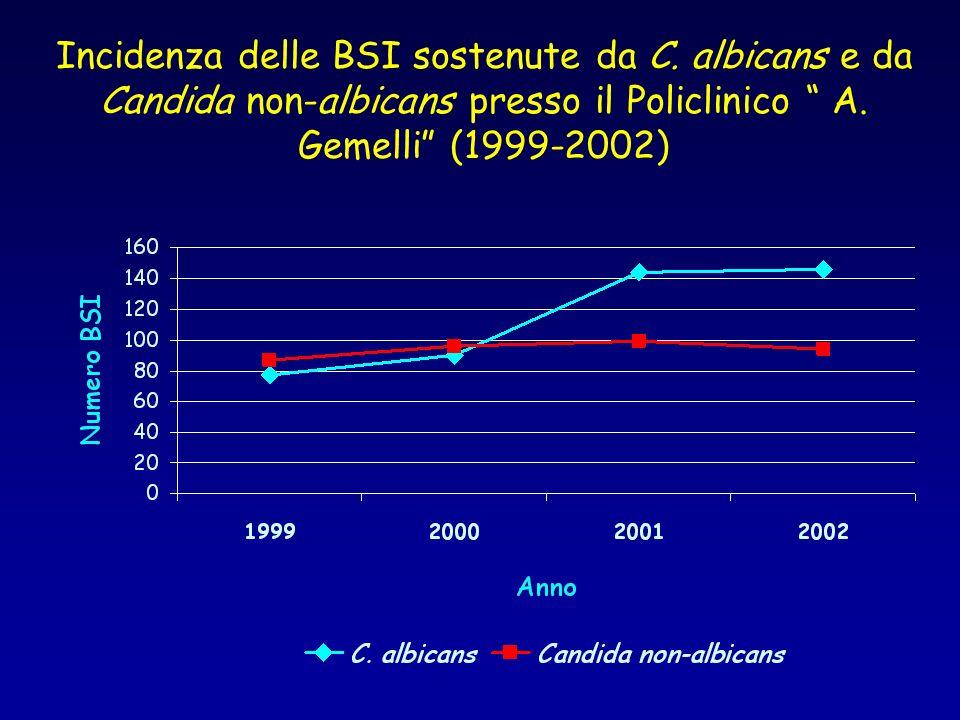 Incidenza delle BSI sostenute da C. albicans e da Candida non-albicans presso il Policlinico A. Gemelli (1999-2002)