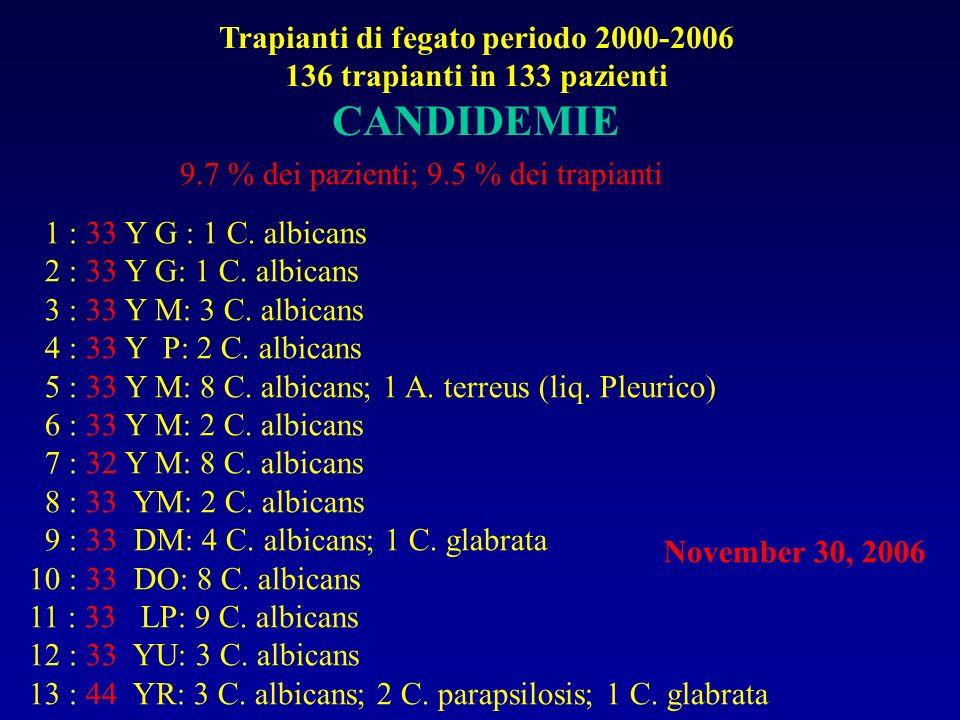Trapianti di fegato periodo 2000-2006 136 trapianti in 133 pazienti CANDIDEMIE November 30, 2006 1 : 33 Y G : 1 C. albicans 2 : 33 Y G: 1 C. albicans
