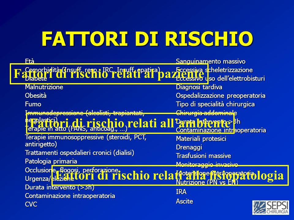 FATTORI DI RISCHIO Età Comorbidità (Insuff. resp., IRC, Insuff. epatica) DiabeteMalnutrizioneObesitàFumo Immunodepressione (alcolisti, trapiantati, ne