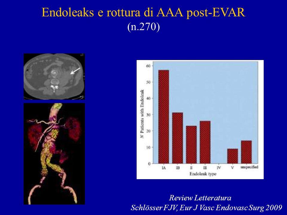 Endoleaks e rottura di AAA post-EVAR (n.270) Review Letteratura Schlösser FJV, Eur J Vasc Endovasc Surg 2009