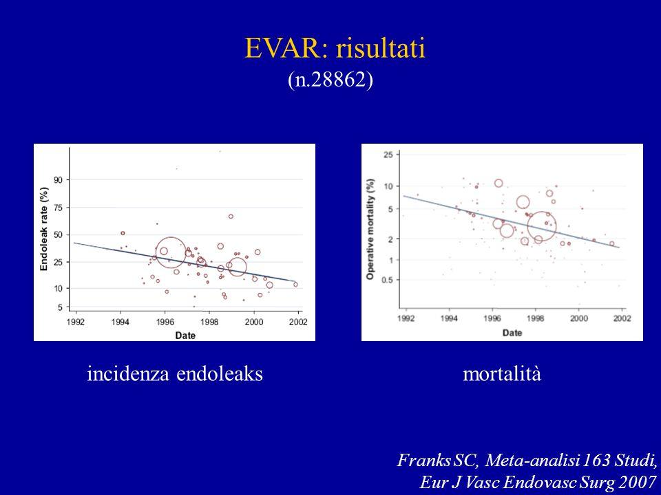 EVAR: risultati (n.28862) Franks SC, Meta-analisi 163 Studi, Eur J Vasc Endovasc Surg 2007 incidenza endoleaksmortalità