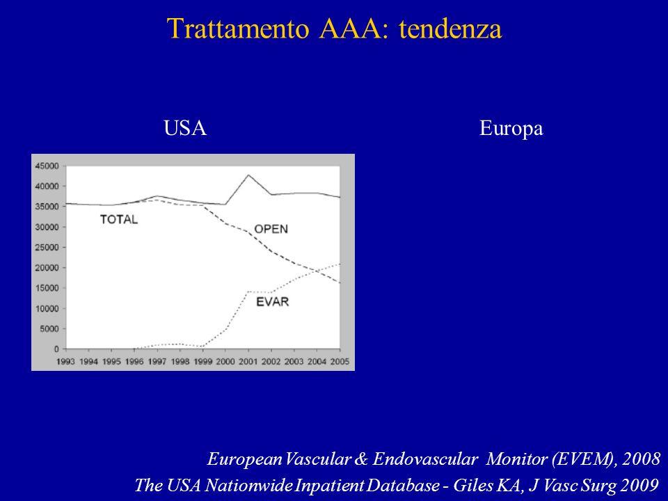 Trattamento AAA: tendenza European Vascular & Endovascular Monitor (EVEM), 2008 The USA Nationwide Inpatient Database - Giles KA, J Vasc Surg 2009 USA Europa