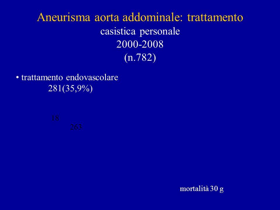 Aneurisma aorta addominale: trattamento casistica personale 2000-2008 (n.782) mortalità 30 g 18 263 trattamento endovascolare 281(35,9%)
