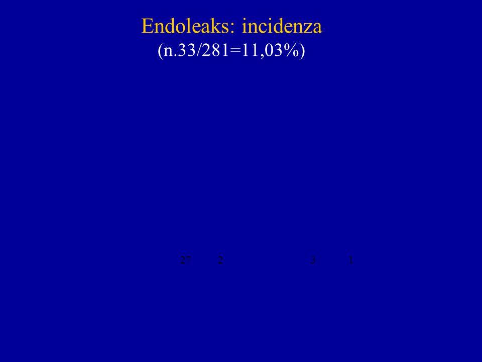 Endoleaks: incidenza (n.33/281=11,03%) 27 23 1