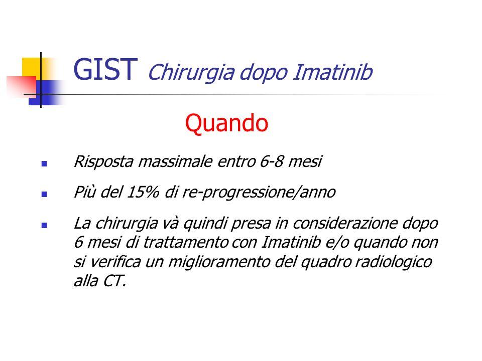 GIST Chirurgia dopo Imatinib Risposta massimale entro 6-8 mesi Più del 15% di re-progressione/anno La chirurgia và quindi presa in considerazione dopo