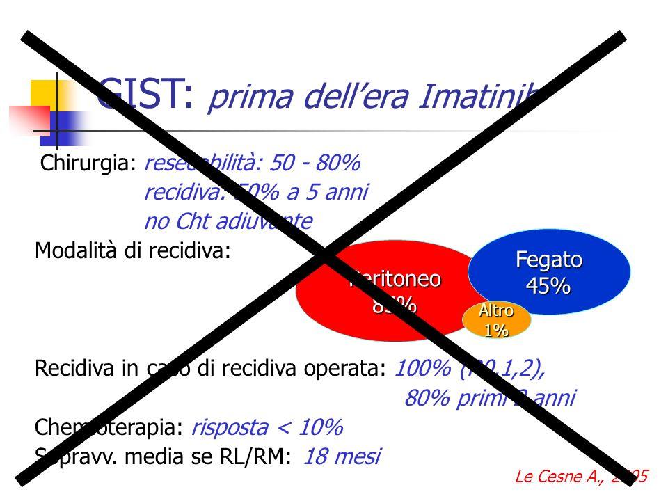 GIST: prima dellera Imatinib Chirurgia: resecabilità: 50 - 80% recidiva: 50% a 5 anni no Cht adiuvante Modalità di recidiva: Recidiva in caso di recid