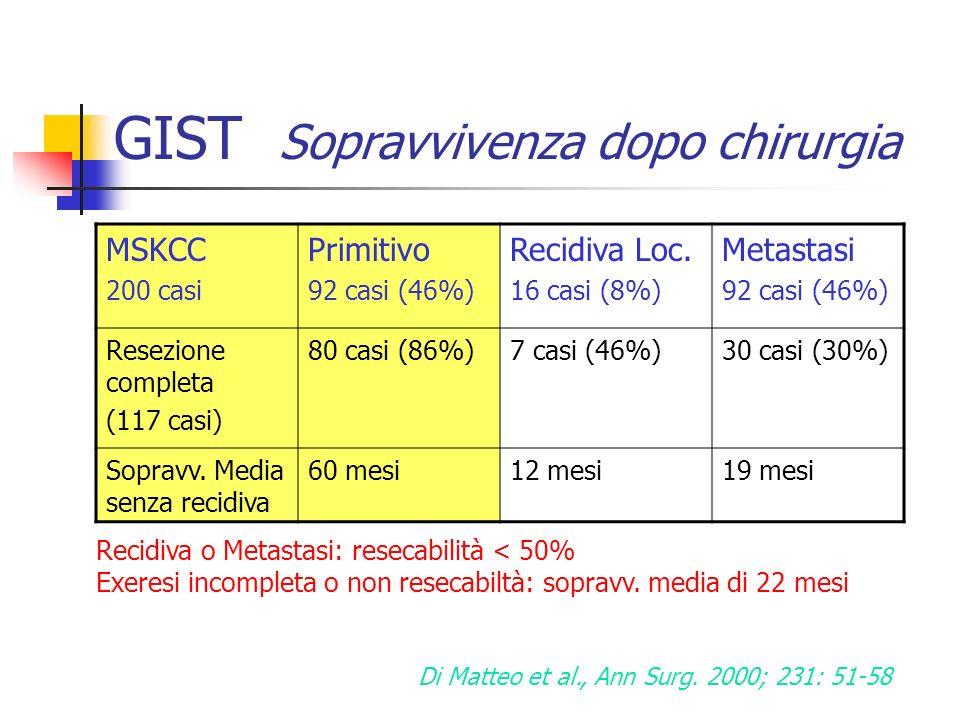 GIST Sopravvivenza dopo chirurgia MSKCC 200 casi Primitivo 92 casi (46%) Recidiva Loc. 16 casi (8%) Metastasi 92 casi (46%) Resezione completa (117 ca