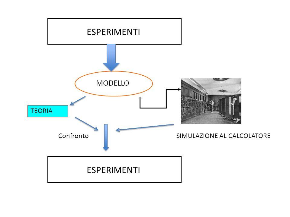 MODELLO SIMULAZIONE AL CALCOLATORE TEORIA ESPERIMENTI Confronto