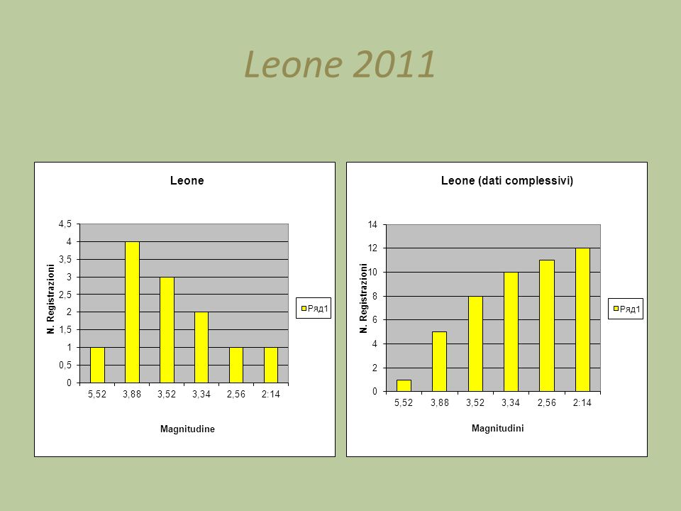 Leone 2011
