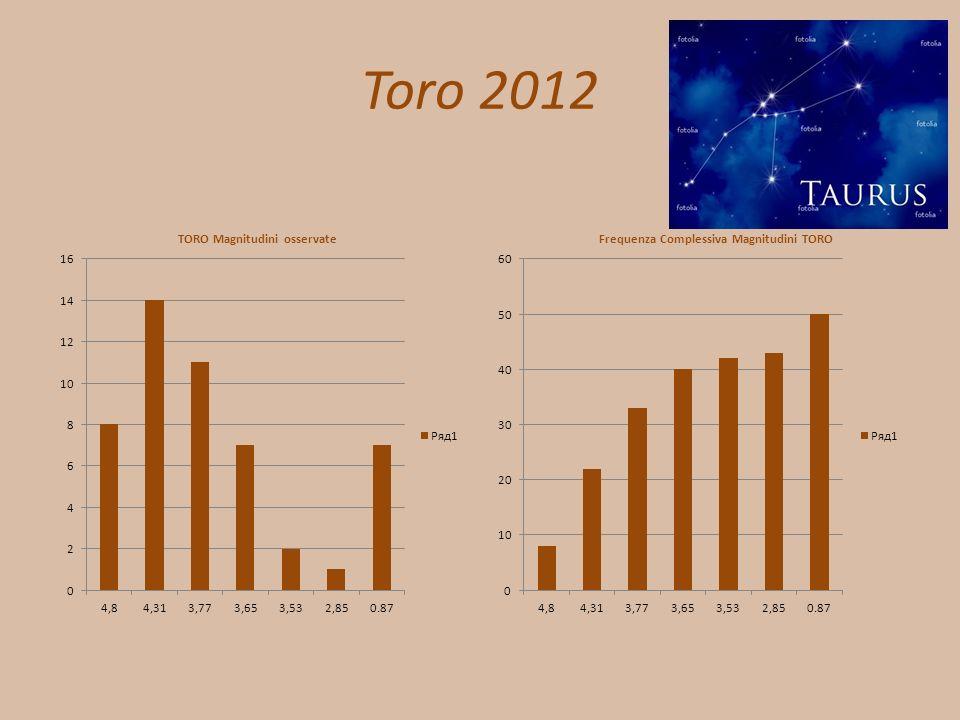 Toro 2012