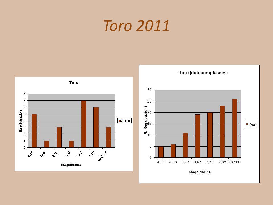 Toro 2011