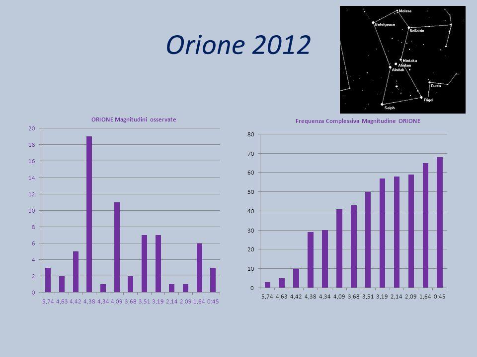 Orione 2012