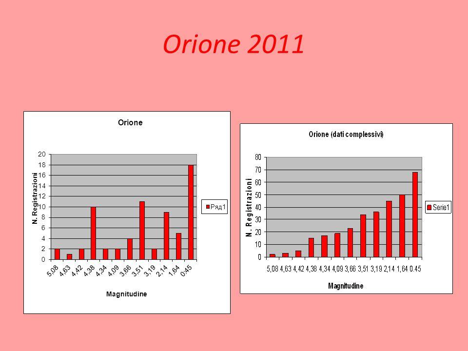 Orione 2011