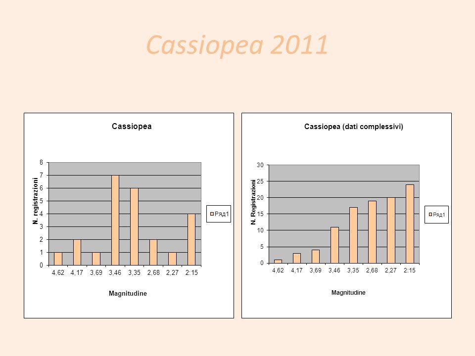 Cassiopea 2011