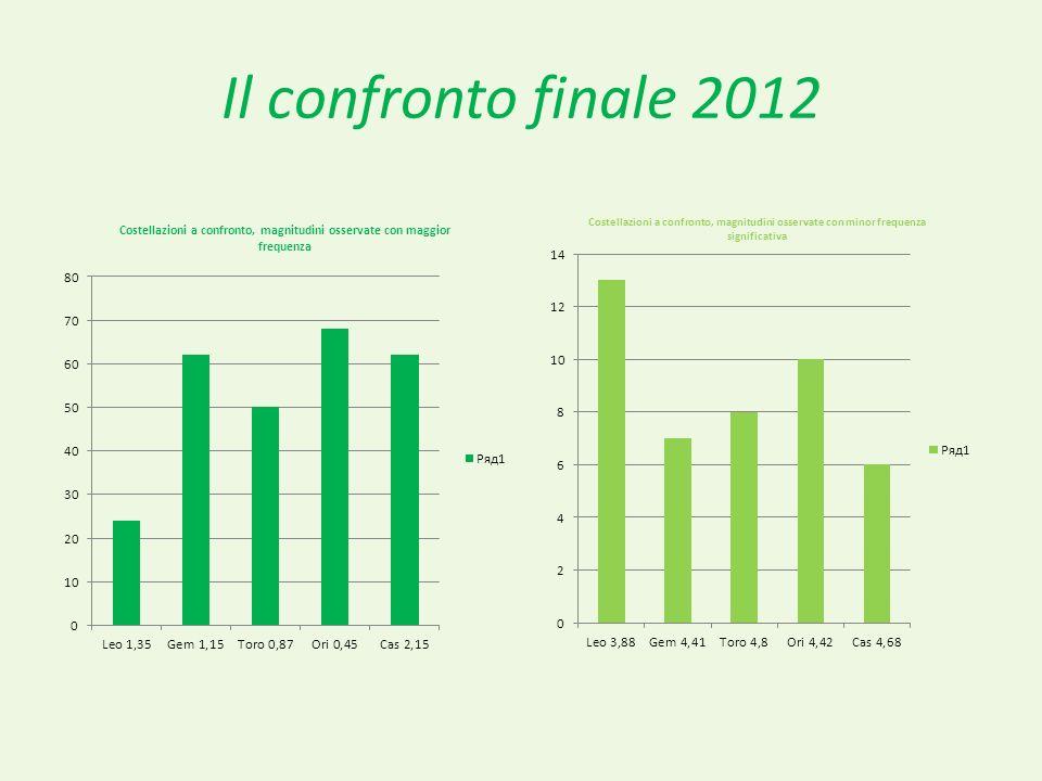 Il confronto finale 2012