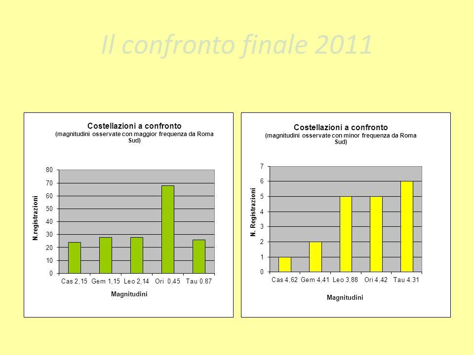 Il confronto finale 2011